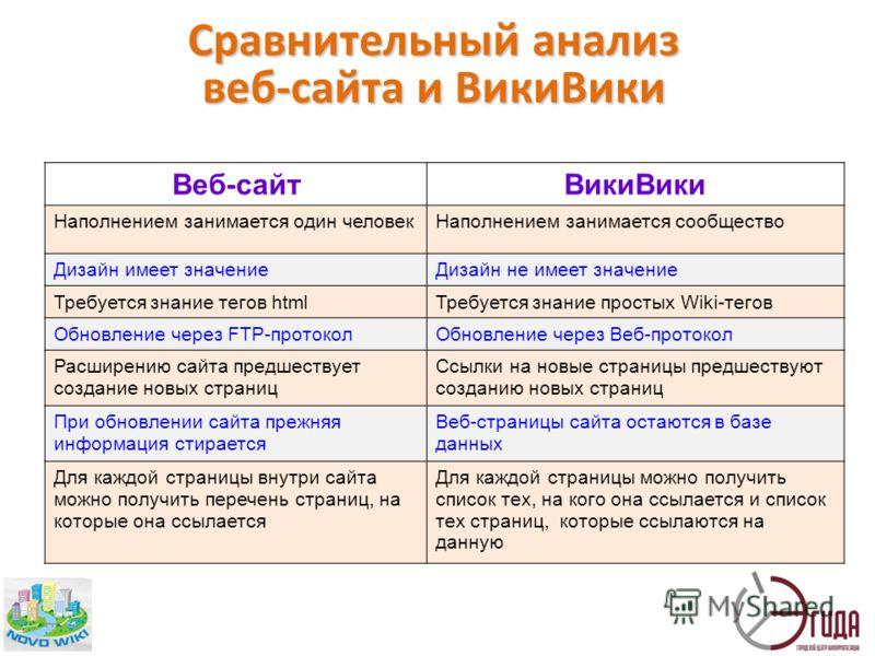 Сравнительный анализ веб-сайта и ВикиВики Веб-сайтВикиВики Наполнением занимается один человекНаполнением занимается сообщество Дизайн имеет значениеДизайн не имеет значение Требуется знание тегов htmlТребуется знание простых Wiki-тегов Обновление че