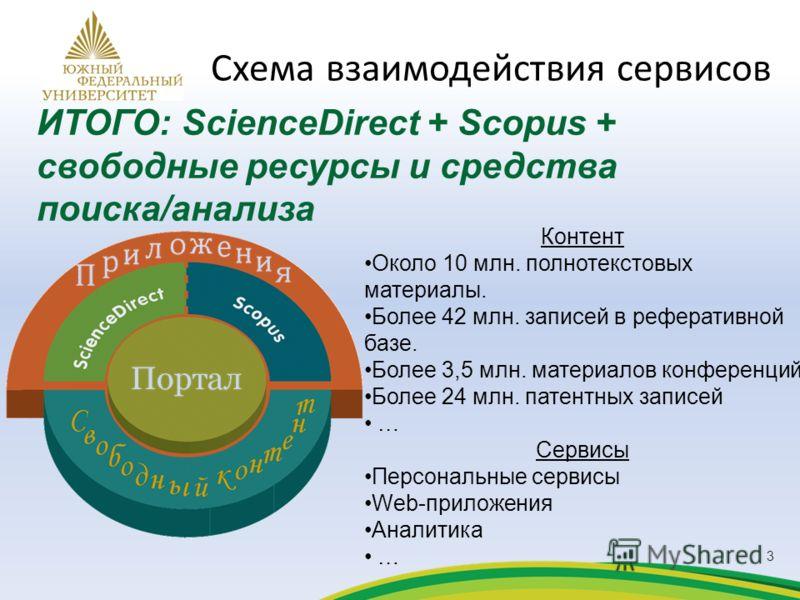 ИТОГО: ScienceDirect + Scopus + свободные ресурсы и средства поиска/анализа Контент Около 10 млн. полнотекстовых материалы. Более 42 млн. записей в реферативной базе. Более 3,5 млн. материалов конференций Более 24 млн. патентных записей … Сервисы Пер