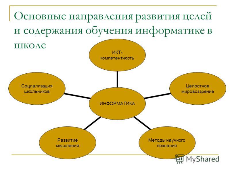 Основные направления развития целей и содержания обучения информатике в школе ИНФОРМАТИКА ИКТ- компетентность Целостное мировоззрение Методы научного познания Развитие мышления Социализация школьников