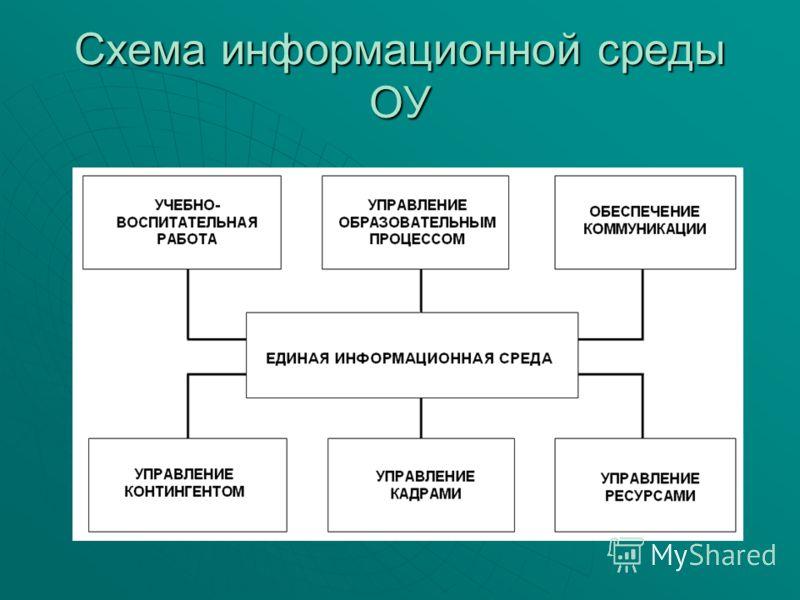 Схема информационной среды ОУ
