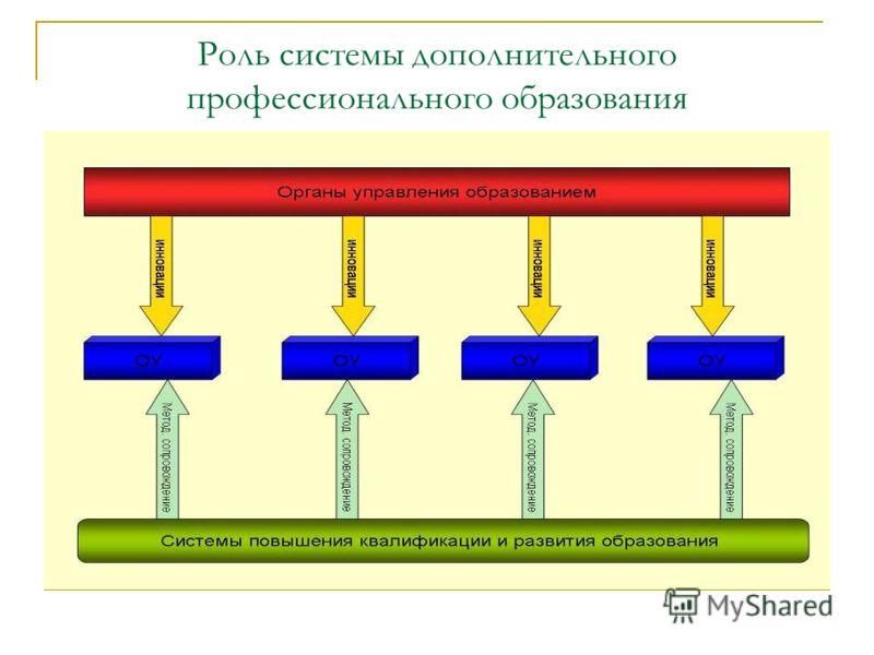 Роль системы дополнительного профессионального образования
