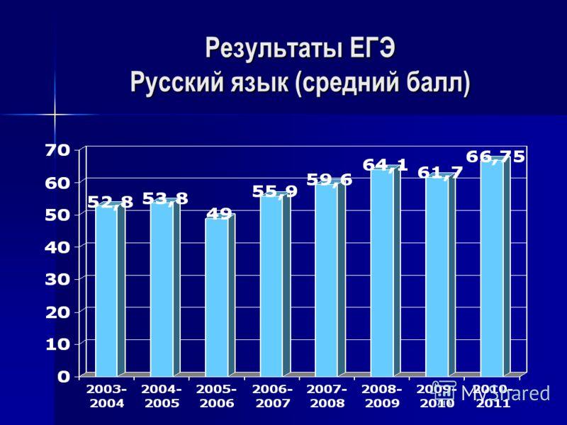 Результаты ЕГЭ Русский язык (средний балл)