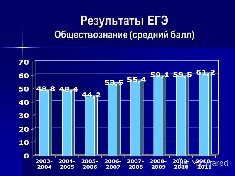 Результаты ЕГЭ Обществознание (средний балл)