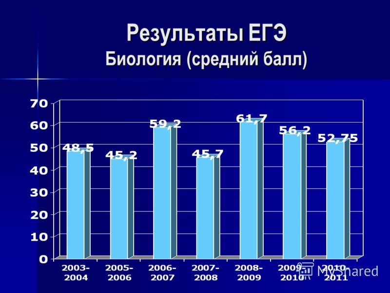 Результаты ЕГЭ Биология (средний балл)
