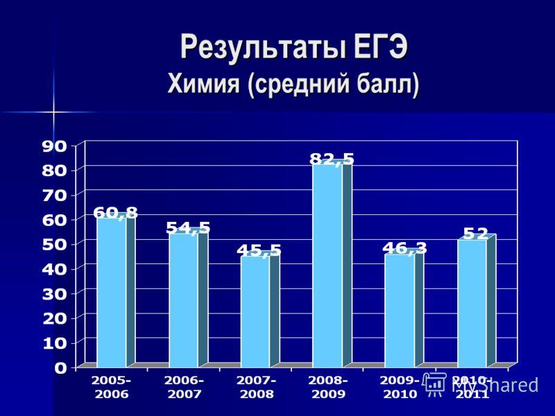 Результаты ЕГЭ Химия (средний балл)