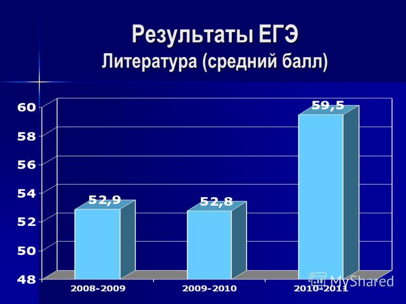 Результаты ЕГЭ Литература (средний балл)