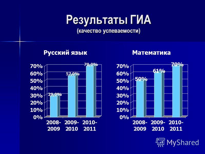 Результаты ГИА (качество успеваемости)