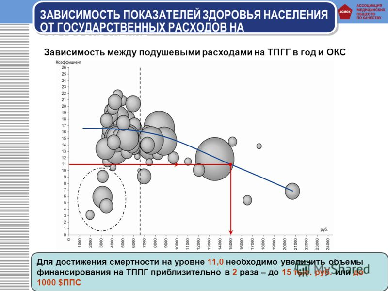 Для достижения смертности на уровне 11,0 необходимо увеличить объемы финансирования на ТППГ приблизительно в 2 раза – до 15 тыс. руб. или до 1000 $ППС Зависимость между подушевыми расходами на ТПГГ в год и ОКС ЗАВИСИМОСТЬ ПОКАЗАТЕЛЕЙ ЗДОРОВЬЯ НАСЕЛЕН