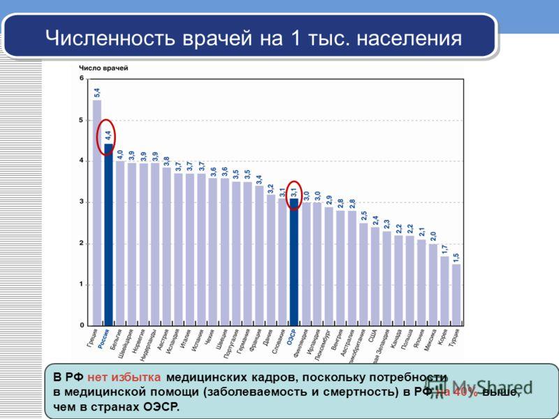 Численность врачей на 1 тыс. населения В РФ нет избытка медицинских кадров, поскольку потребности в медицинской помощи (заболеваемость и смертность) в РФ на 40% выше, чем в странах ОЭСР.