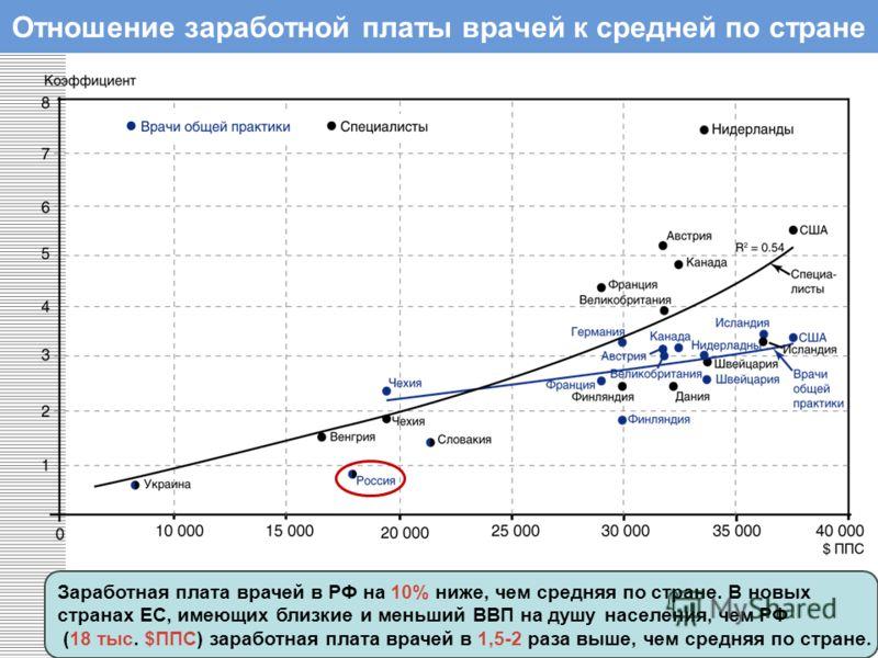 Отношение заработной платы врачей к средней по стране Заработная плата врачей в РФ на 10% ниже, чем средняя по стране. В новых странах ЕС, имеющих близкие и меньший ВВП на душу населения, чем РФ (18 тыс. $ППС) заработная плата врачей в 1,5-2 раза выш