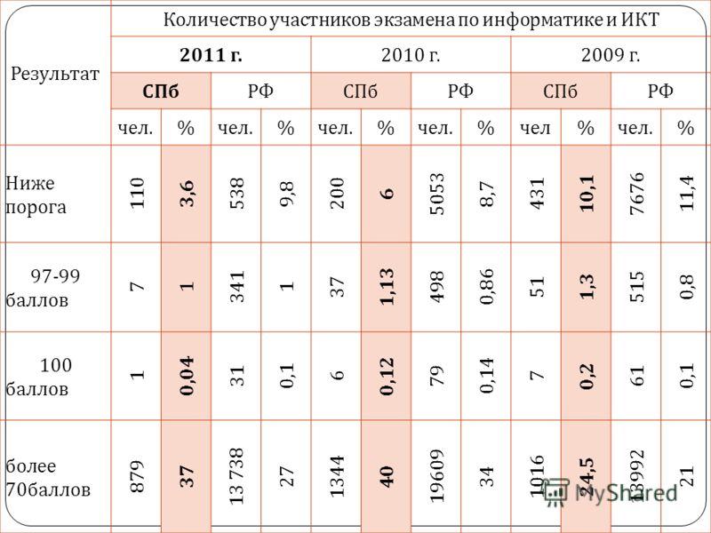 Результат Количество участников экзамена по информатике и ИКТ 2011 г.2010 г.2009 г. СПбРФСПбРФСПбРФ чел. % % % % чел % чел. % Ниже порога 110 3,6 538 9,8 200 6 5053 8,7 431 10,1 7676 11,4 97-99 баллов 71 341 1 37 1,13 498 0,86 51 1,3 515 0,8 100 балл