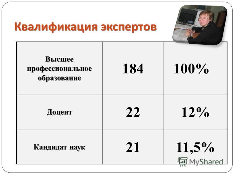 Квалификация экспертов Высшее профессиональное образование 184 100%Доцент 2212% Кандидат наук 2111,5%