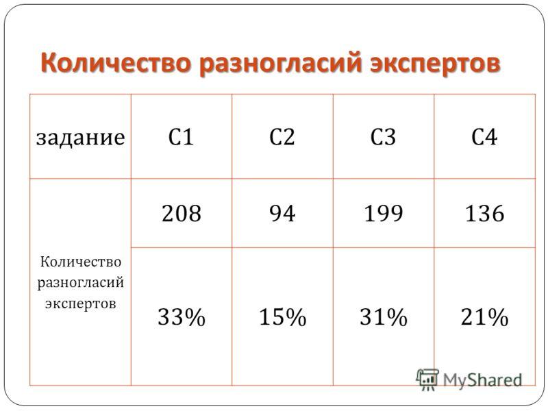 Количество разногласий экспертов задание C1C2C3C4 Количество разногласий экспертов 20894199136 33%15%31%21%