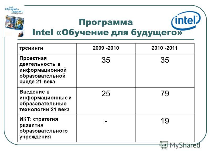 Программа Intel «Обучение для будущего» тренинги2009 -20102010 -2011 Проектная деятельность в информационной образовательной среде 21 века 35 Введение в информационные и образовательные технологии 21 века 2579 ИКТ: стратегия развития образовательного
