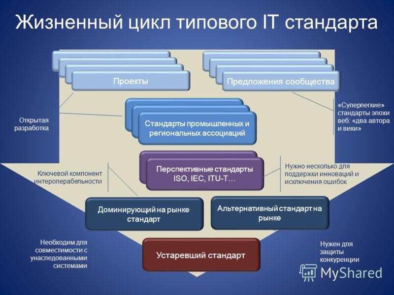 Жизненный цикл типового IT стандарта Проекты Стандарты промышленных и региональных ассоциаций Перспективные стандарты ISO, IEC, ITU-T… Доминирующий на рынке стандарт Альтернативный стандарт на рынке Устаревший стандарт Проекты Предложения сообщества