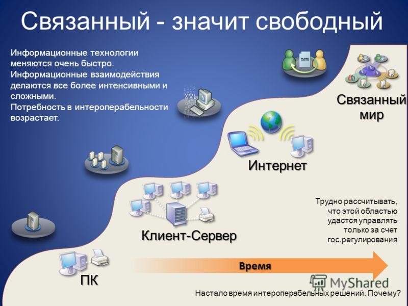 Информационные технологии меняются очень быстро. Информационные взаимодействия делаются все более интенсивными и сложными. Потребность в интероперабельности возрастает. ПК Клиент-Сервер Интернет Связанный мир Время Настало время интероперабельных реш
