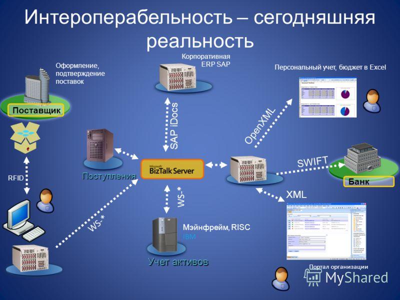 Интероперабельность – сегодняшняя реальность Оформление, подтверждение поставок Поставщик Поступления Учет активов RFID SAP iDocs Мэйнфрейм, RISC IBM Персональный учет, бюджет в Excel Портал организации Банк SWIFT WS-* OpenXML XML Корпоративная ERP S
