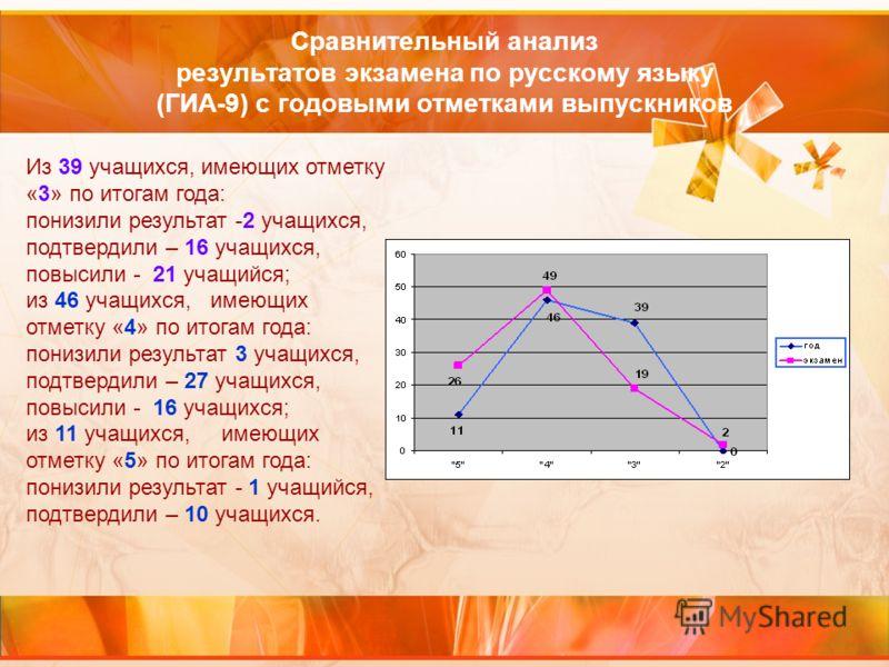 Сравнительный анализ результатов экзамена по русскому языку (ГИА-9) с годовыми отметками выпускников Из 39 учащихся, имеющих отметку «3» по итогам года: понизили результат -2 учащихся, подтвердили – 16 учащихся, повысили - 21 учащийся; из 46 учащихся