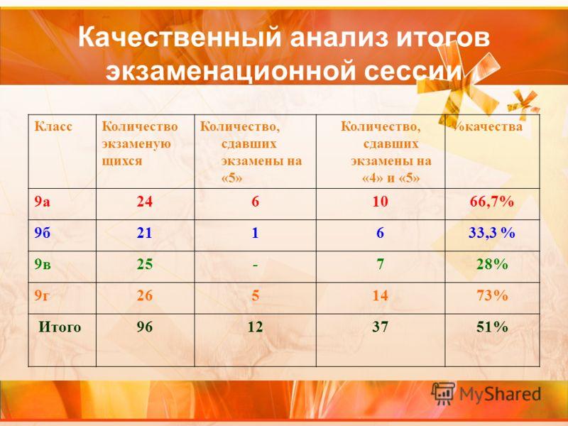 Качественный анализ итогов экзаменационной сессии КлассКоличество экзаменую щихся Количество, сдавших экзамены на «5» Количество, сдавших экзамены на «4» и «5» %качества 9а2461066,7% 9б211633,3 % 9в25-728% 9г2651473% Итого96123751%