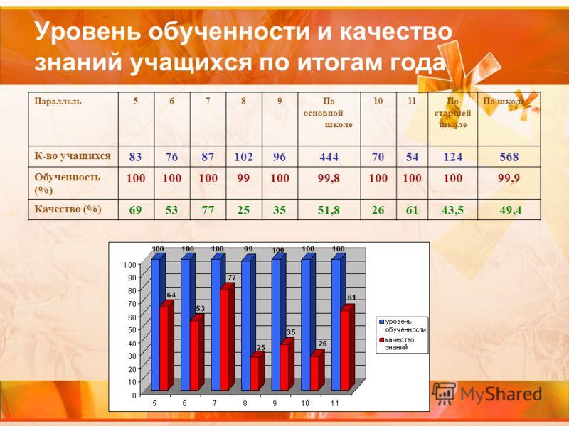 Уровень обученности и качество знаний учащихся по итогам года Параллель56789По основной школе 1011По старшей школе По школе К-во учащихся 837687102964447054124568 Обученность (%) 100 9910099,8100 99,9 Качество (%) 696953537725253551,8266143,5 49,4