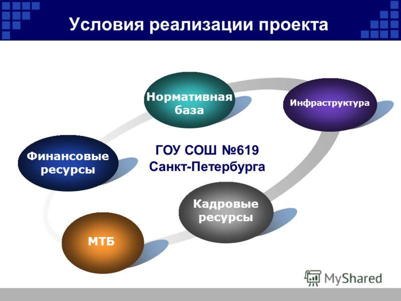 Условия реализации проекта МТБ ГОУ СОШ 619 Санкт-Петербурга Нормативная база Финансовые ресурсы Инфраструктура Кадровые ресурсы