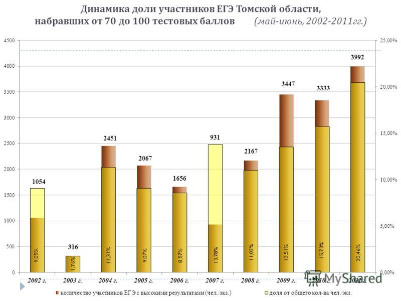 Динамика доли участников ЕГЭ Томской области, набравших от 70 до 100 тестовых баллов ( май - июнь, 2002-2011 гг.)