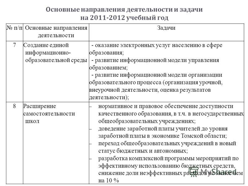 Основные направления деятельности и задачи на 2011-2012 учебный год п/пОсновные направления деятельности Задачи 7Создание единой информационно- образовательной среды - оказание электронных услуг населению в сфере образования; - развитие информационно