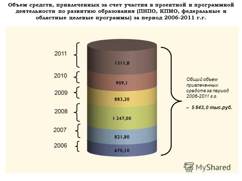 Объем средств, привлеченных за счет участия в проектной и программной деятельности по развитию образования (ПНПО, КПМО, федеральные и областные целевые программы) за период 2006-2011 г.г. 2006 2007 2008 2009 2010 2011