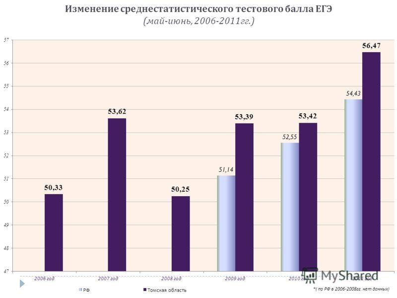 Изменение среднестатистического тестового балла ЕГЭ ( май - июнь, 2006-2011 гг.)