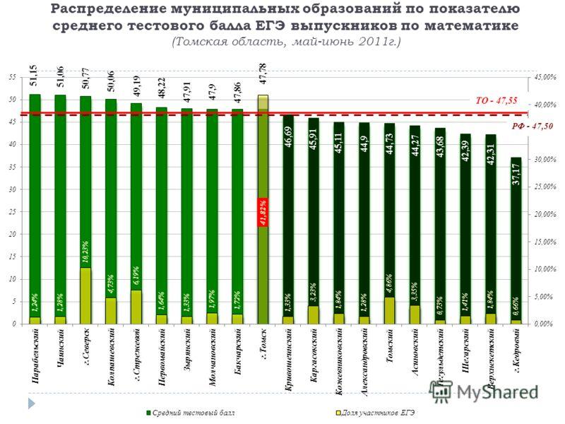 Распределение муниципальных образований по показателю среднего тестового балла ЕГЭ выпускников по математике (Томская область, май-июнь 2011г.)