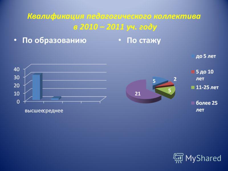 Квалификация педагогического коллектива в 2010 – 2011 уч. году По образованию По стажу