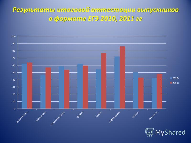 Результаты итоговой аттестации выпускников в формате ЕГЭ 2010, 2011 гг