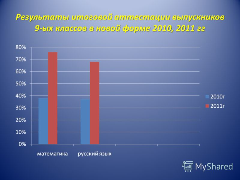 Результаты итоговой аттестации выпускников 9-ых классов в новой форме 2010, 2011 гг