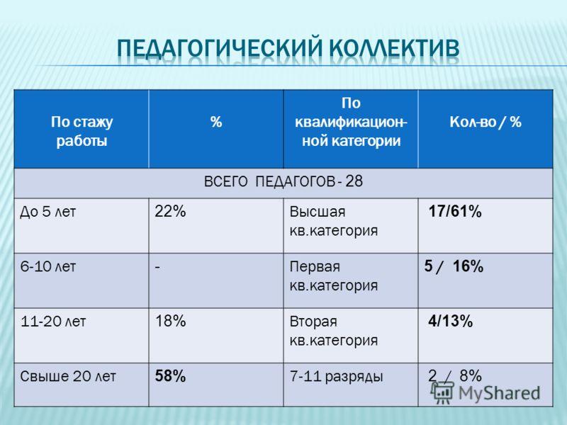 По стажу работы % По квалификацион- ной категории Кол-во / % ВСЕГО ПЕДАГОГОВ - 28 До 5 лет 22% Высшая кв.категория 17/61% 6-10 лет - Первая кв.категория 5 / 16% 11-20 лет 18% Вторая кв.категория 4/13% Свыше 20 лет 58% 7-11 разряды 2 / 8%