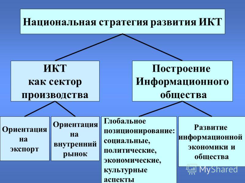 Развитие информационной экономики и общества Построение Информационного общества ИКТ как сектор производства Глобальное позиционирование: социальные, политические, экономические, культурные аспекты Ориентация на внутренний рынок Ориентация на экспорт