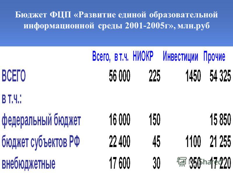Бюджет ФЦП «Развитие единой образовательной информационной среды 2001-2005г», млн.руб