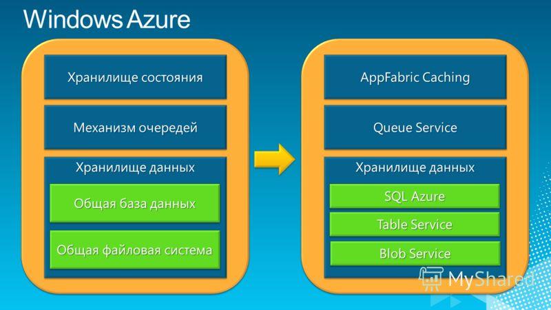 Хранилище состояния Механизм очередей Хранилище данных Общая база данных Общая файловая система AppFabric Caching Queue Service Хранилище данных SQL Azure Table Service Blob Service