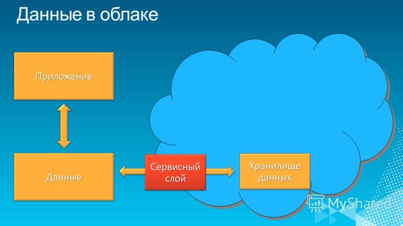 ДанныеДанные ПриложениеПриложение Хранилище данных Сервисный слой