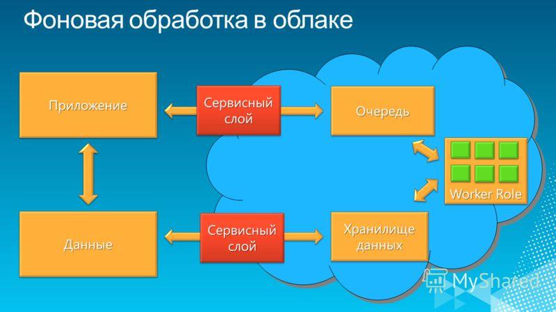 ДанныеДанные ПриложениеПриложение Worker Role ОчередьОчередь Хранилище данных Сервисный слой