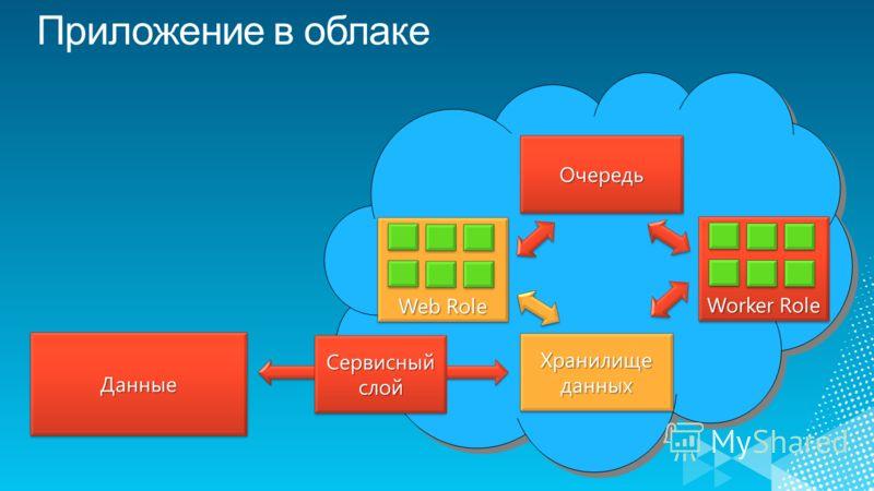 ДанныеДанные Web Role Worker Role ОчередьОчередь Хранилище данных Сервисный слой