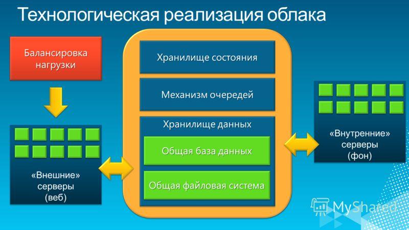 Хранилище состояния Механизм очередей Хранилище данных Общая база данных Общая файловая система Балансировка нагрузки «Внешние» серверы (веб) «Внешние» серверы (веб) «Внутренние» серверы (фон) «Внутренние» серверы (фон)