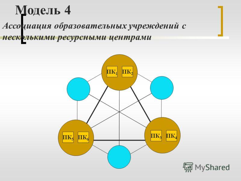 ПК 1 ПК 2 ПК 3 ПК 4 ПК 6 ПК 5 Модель 4 Ассоциация образовательных учреждений с несколькими ресурсными центрами