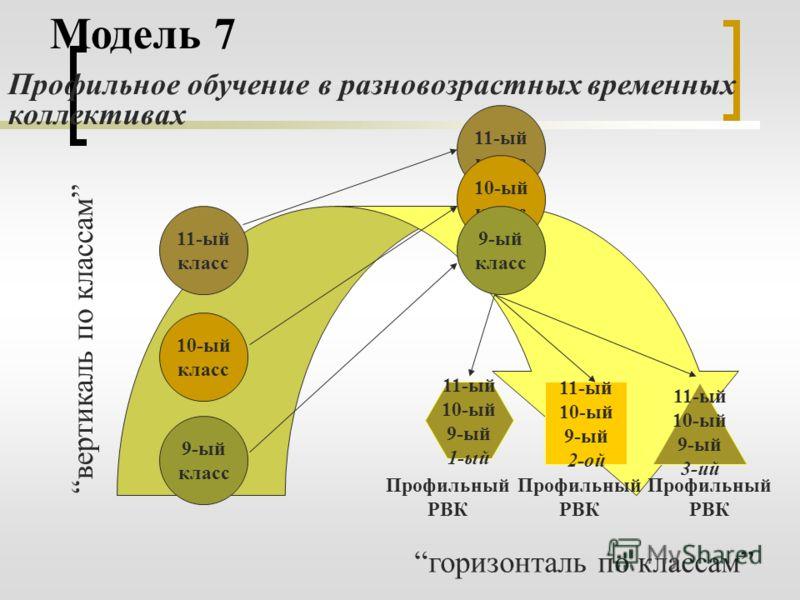 Модель 7 Профильное обучение в разновозрастных временных коллективах вертикаль по классам горизонталь по классам 9-ый класс 11-ый класс 10-ый класс 11-ый класс 10-ый класс 9-ый класс 11-ый 10-ый 9-ый 1-ый 11-ый 10-ый 9-ый 2-ой 11-ый 10-ый 9-ый 3-ий П