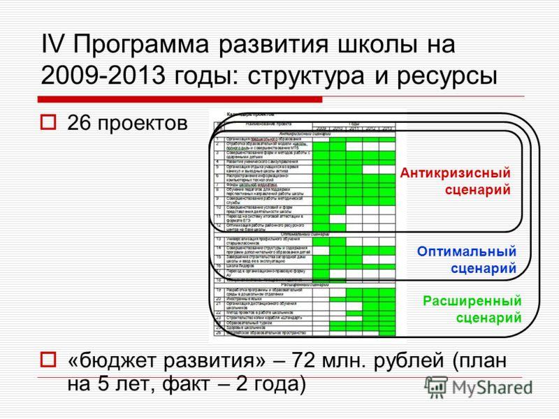 IV Программа развития школы на 2009-2013 годы: структура и ресурсы 26 проектов «бюджет развития» – 72 млн. рублей (план на 5 лет, факт – 2 года) Антикризисный сценарий Оптимальный сценарий Расширенный сценарий