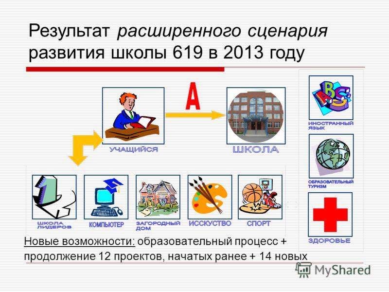 Новые возможности: образовательный процесс + продолжение 12 проектов, начатых ранее + 14 новых Результат расширенного сценария развития школы 619 в 2013 году