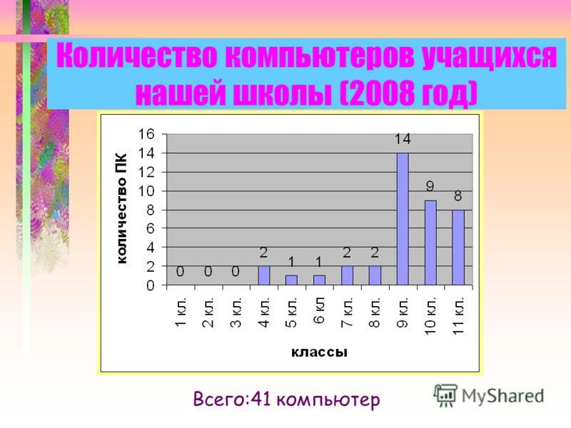 Количество компьютеров учащихся нашей школы (2008 год) Всего:41 компьютер