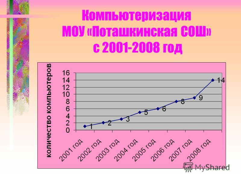 Компьютеризация МОУ «Поташкинская СОШ» с 2001-2008 год