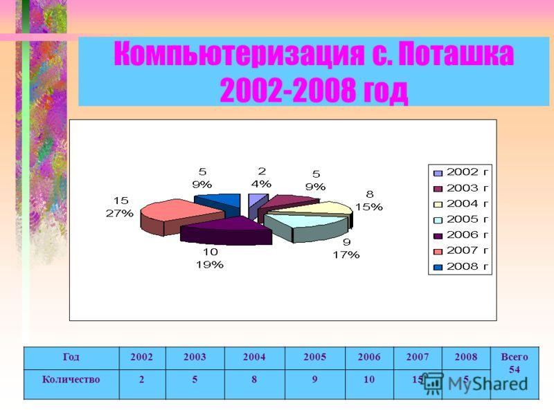 Компьютеризация с. Поташка 2002-2008 год Год2002200320042005200620072008Всего 54 Количество258910155