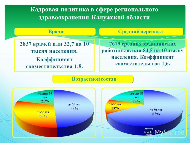 ВрачиСредний персонал Кадровая политика в сфере регионального здравоохранения Калужской области 2837 врачей или 32,7 на 10 тысяч населения. Коэффициент совместительства 1,8. 7679 средних медицинских работников или 84,5 на 10 тысяч населения. Коэффици
