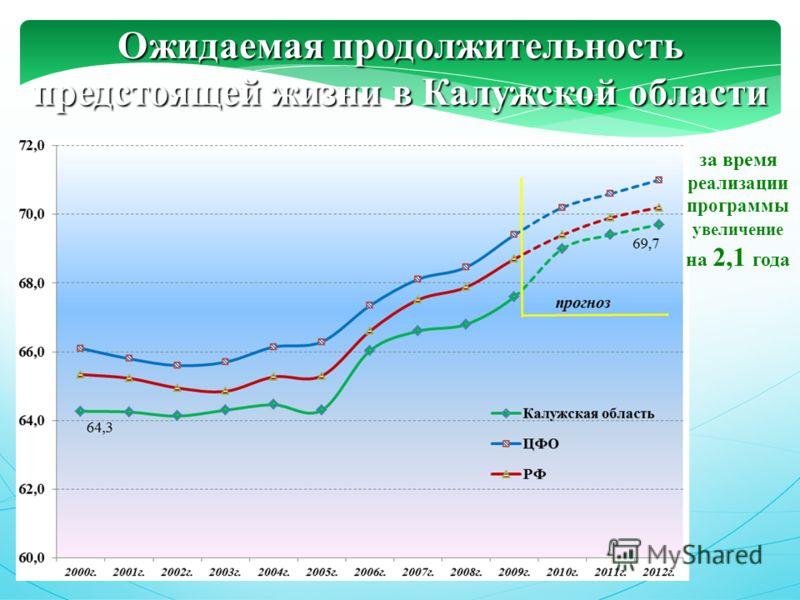 Ожидаемая продолжительность предстоящей жизни в Калужской области за время реализации программы увеличение на 2,1 года